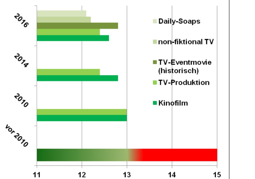 Entwicklung der Arbeitszeit nach dem Tarifvertrag für Film- und Fernsehschaffende (TV FFS) seit 2011 Grafik: ver.di