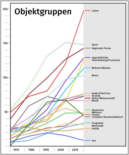 Quelle:WIP Grafik: Petra Dreßler