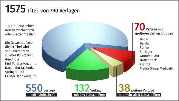 Quelle: WIP Grafik: Petra Dreßler