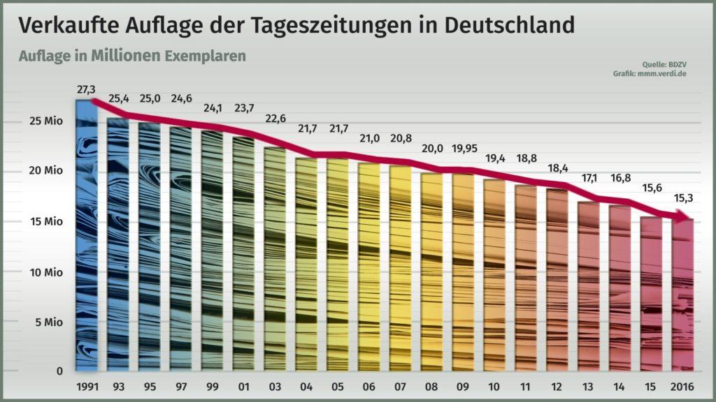3Verkaufte-Tageszeitungen-Deutschland_1991-2016