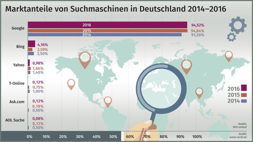 35pixel-ohnePfeil_Verkaufte-Tageszeitungen-Deutschland_1991-2016